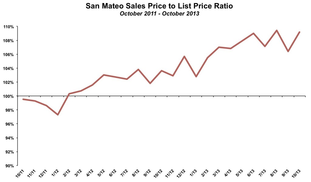 San Mateo Sales Price List Price October 2013