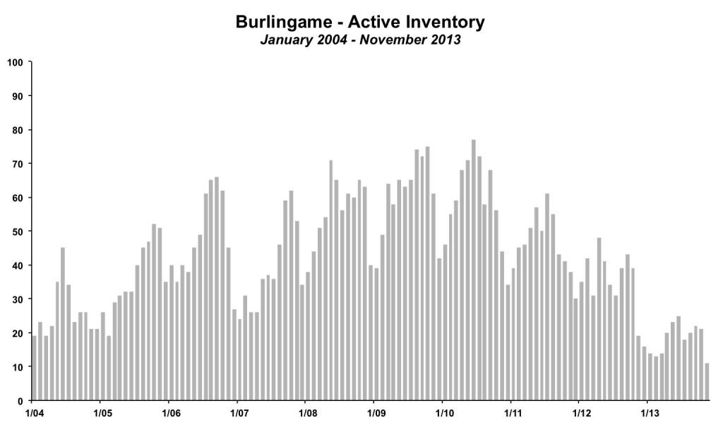 Burlingame Active Inventory November 2013