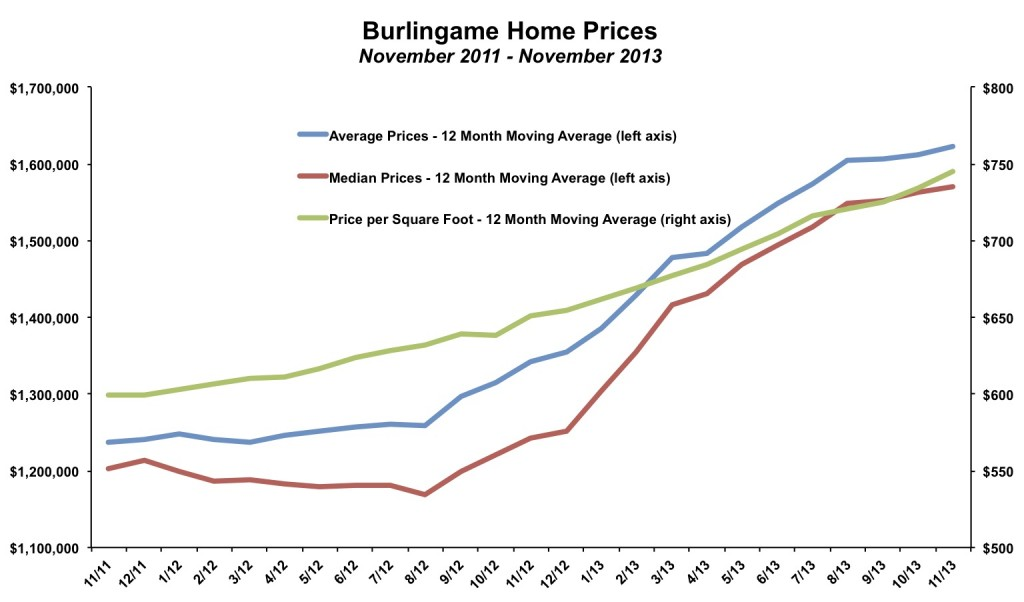Burlingame Home Prices November 2013