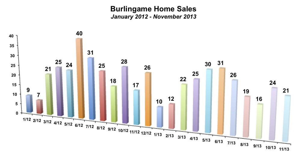 Burlingame Home Sales November 2013
