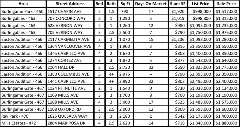 Burlingame Recent Sales November 2013
