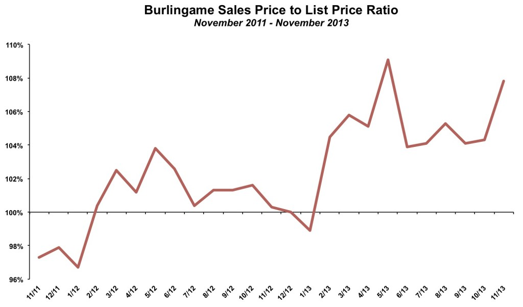 Burlingame Sales Price List Price November 2013
