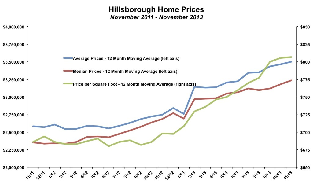 Hillsborough Home Prices November 2013