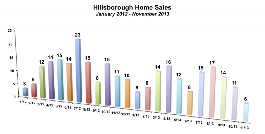Hillsborough Home Sales November 2013