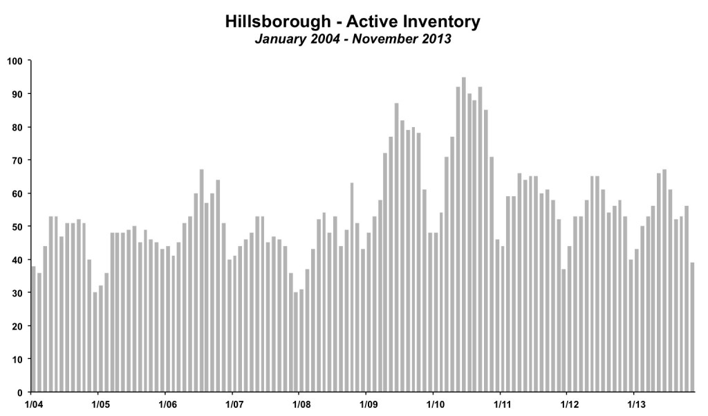 Hillsborough Inventory November 2013