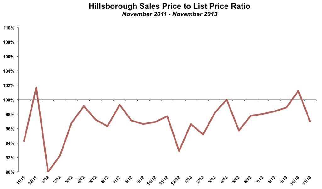 Hillsborough Sales Price List Price November 2013