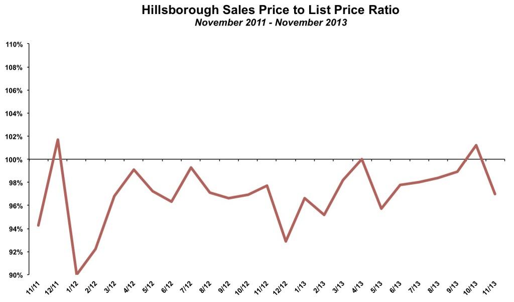 Hillsborough Sales Price List Price November 2013