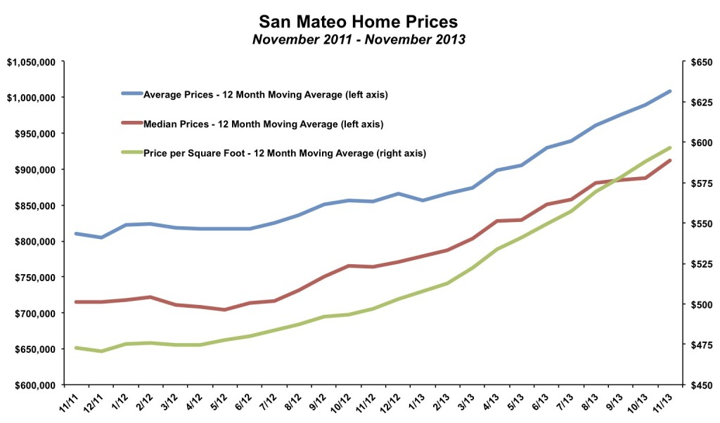 San Mateo Home Prices November 2013