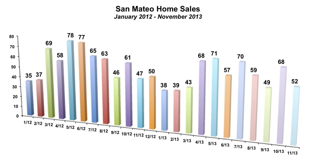 San Mateo Home Sales November 2013
