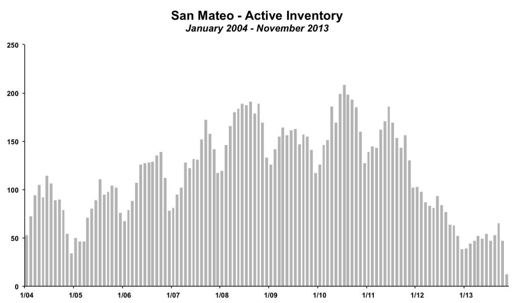 San Mateo Inventory November 2013