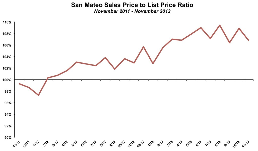 San Mateo Sales Price List Price November 2013