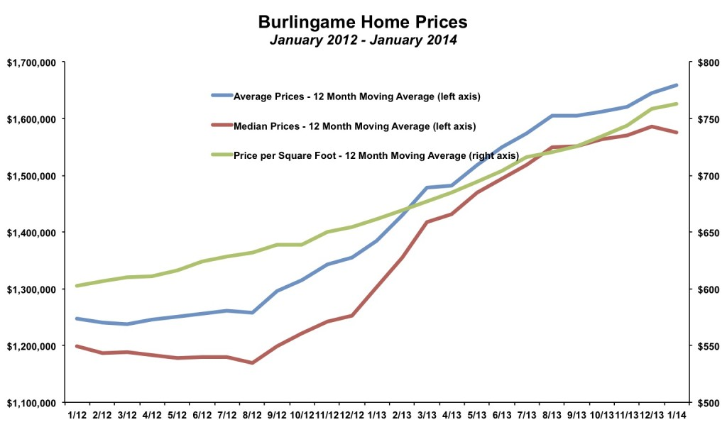 Burlingame Home Prices January 2014