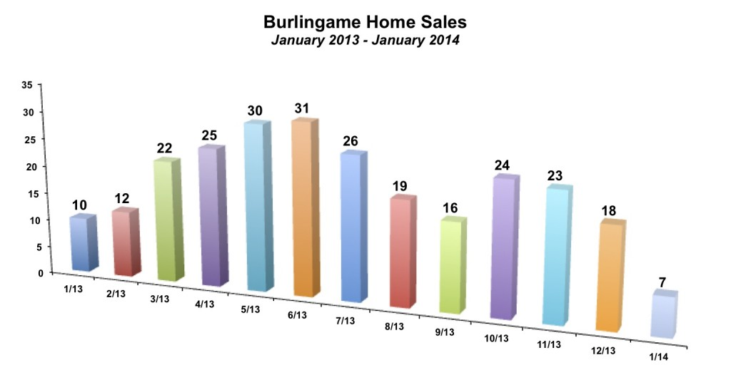 Burlingame Home Sales January 2014