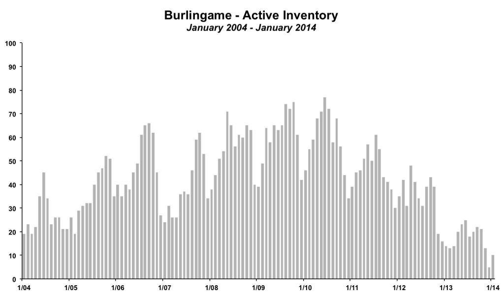 Burlingame Inventory January 2014