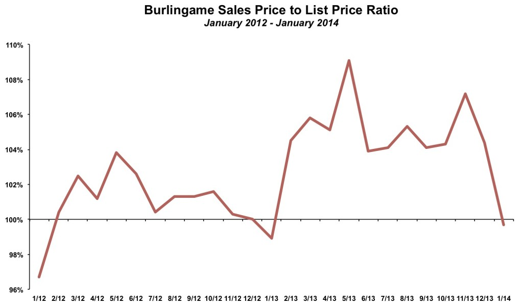 Burlingame Sales Price to List Price January 2014