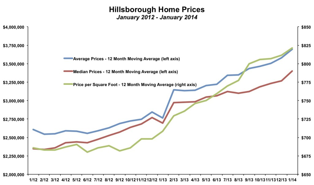 Hillsborough Home Prices January 2014