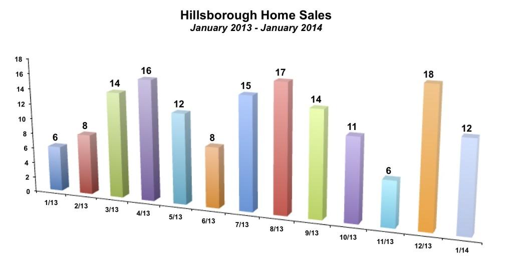 Hillsborough Home Sales January 2014