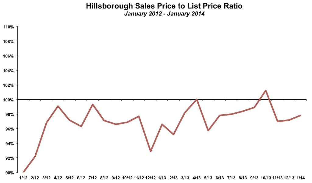 Hillsborough Sales Price List Price January 2014