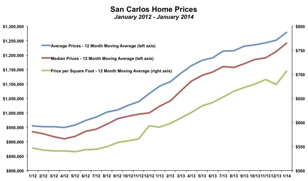 San Carlos Home Prices January 2014