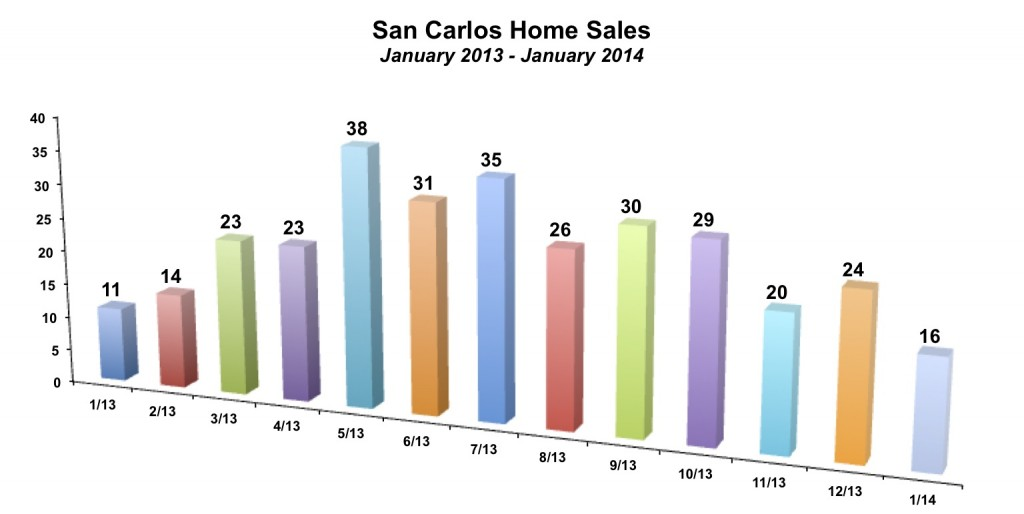 San Carlos Home Sales January 2014