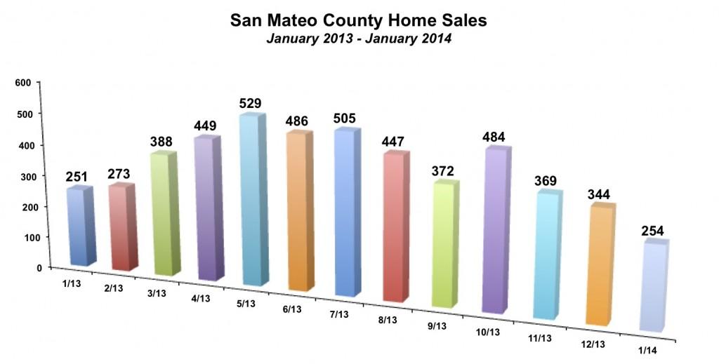 San Mateo County Home Sales January 2014