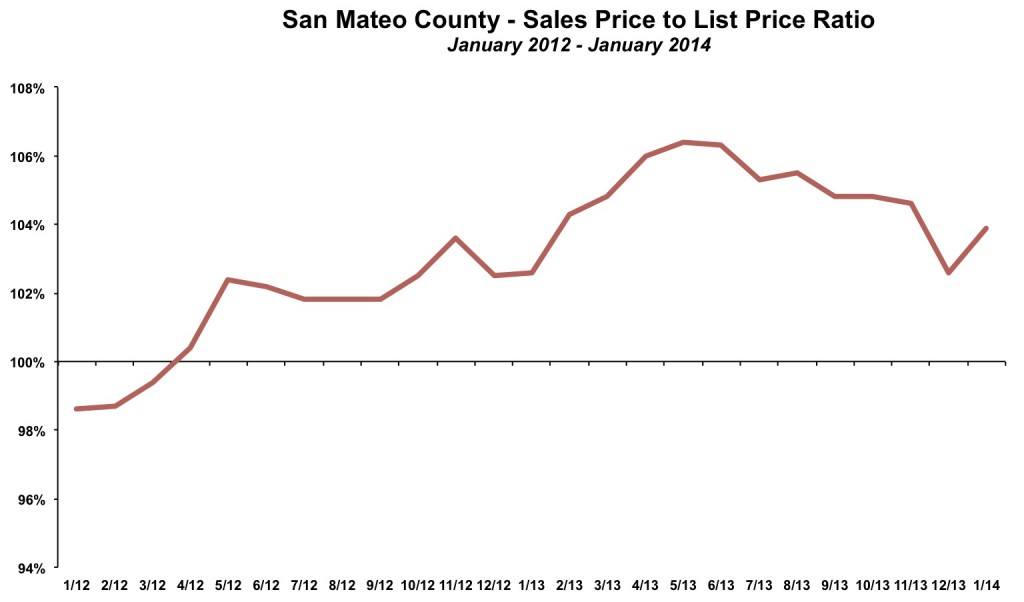 San Mateo County Sales Price List Price January 2014