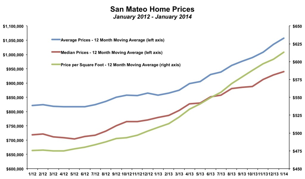 San Mateo Home Prices January 2014