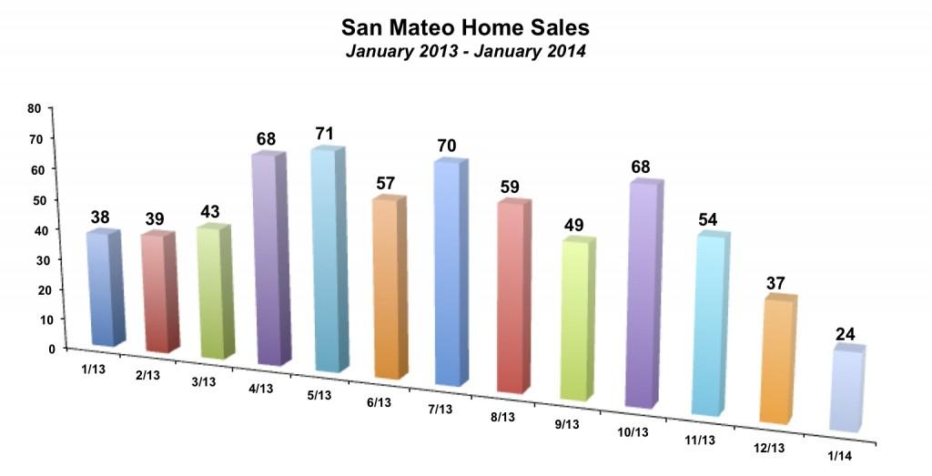 San Mateo Home Sales January 2014