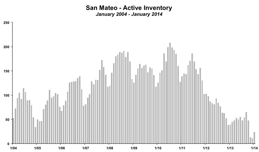 San Mateo Inventory January 2014