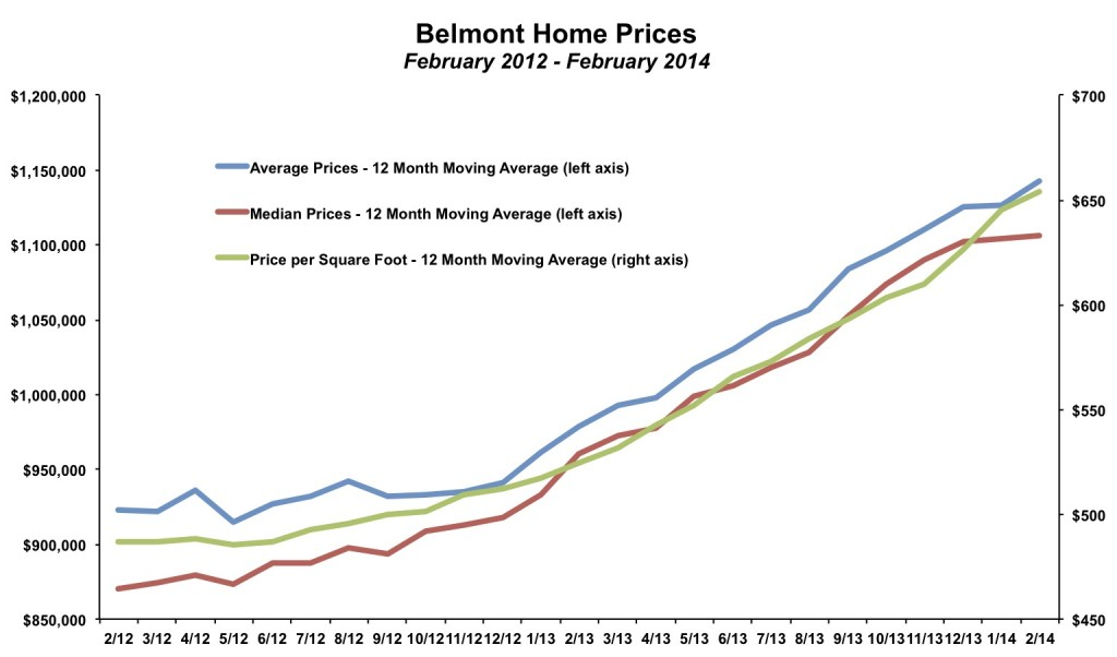 Belmont Home Prices February 2014