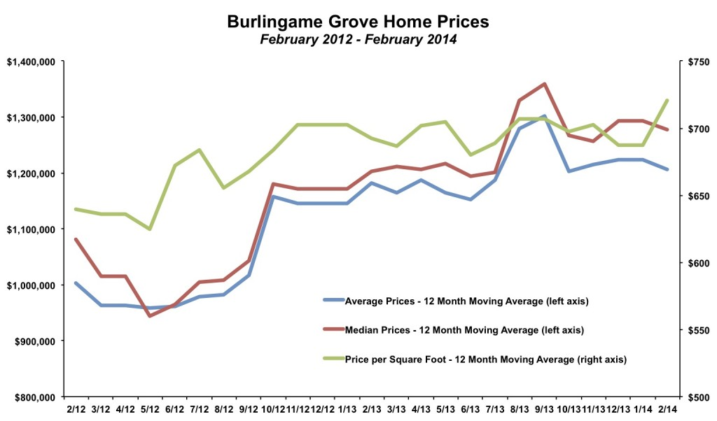 Burlingame Grove Home Price February 2014