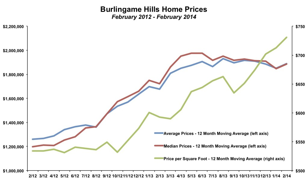 Burlingame Hills Home Prices February 2014