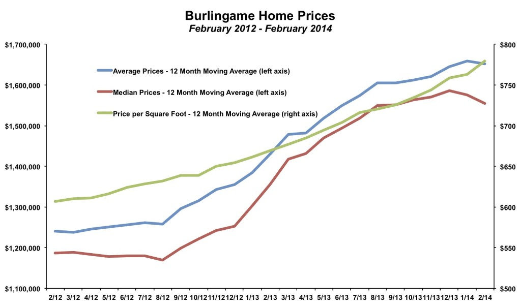Burlingame Home Prices February 2014