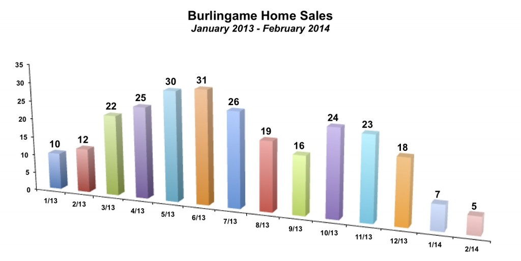 Burlingame Home Sales February 2014