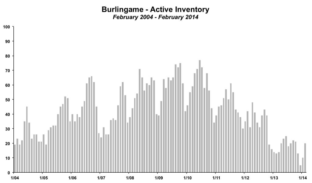 Burlingame Inventory February 2014