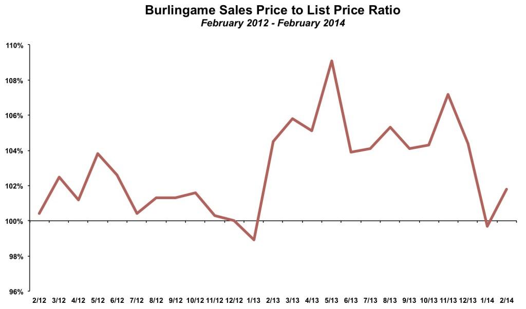 Burlingame Sales Price List Price February 2014