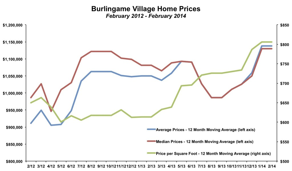 Burlingame Village Home Prices February 2014