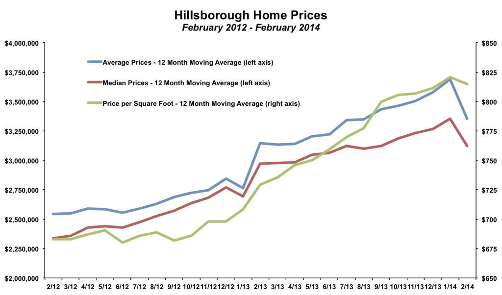 Hillsborough Home Prices February 2014
