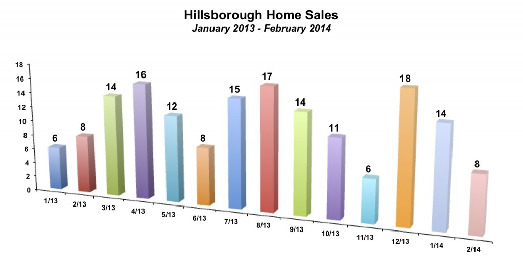 Hillsborough Home Sales February 2014