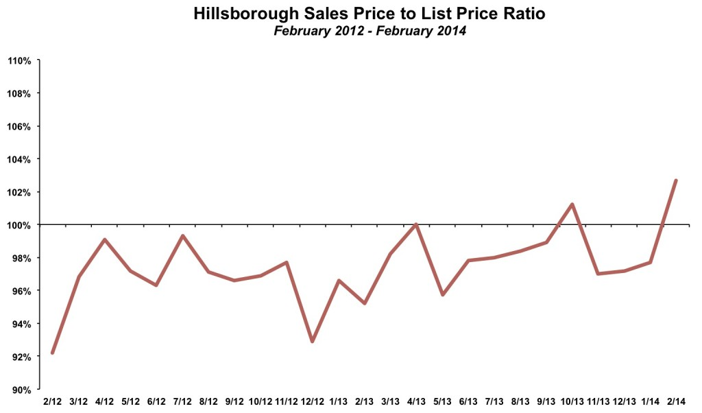 Hillsborough Sales Price List Price February 2014