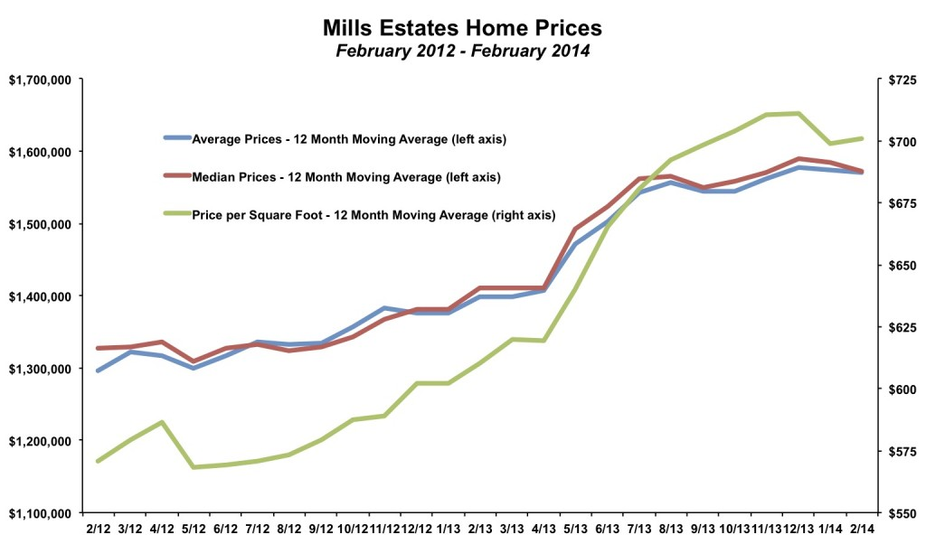 Mills Estates Home Prices February 2014