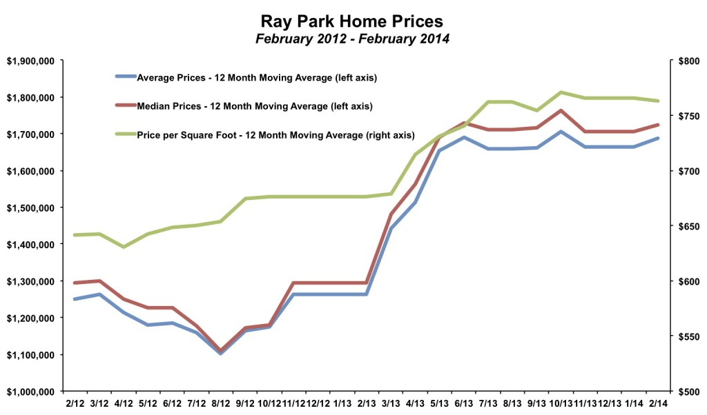 Ray Park Home Prices February 2014