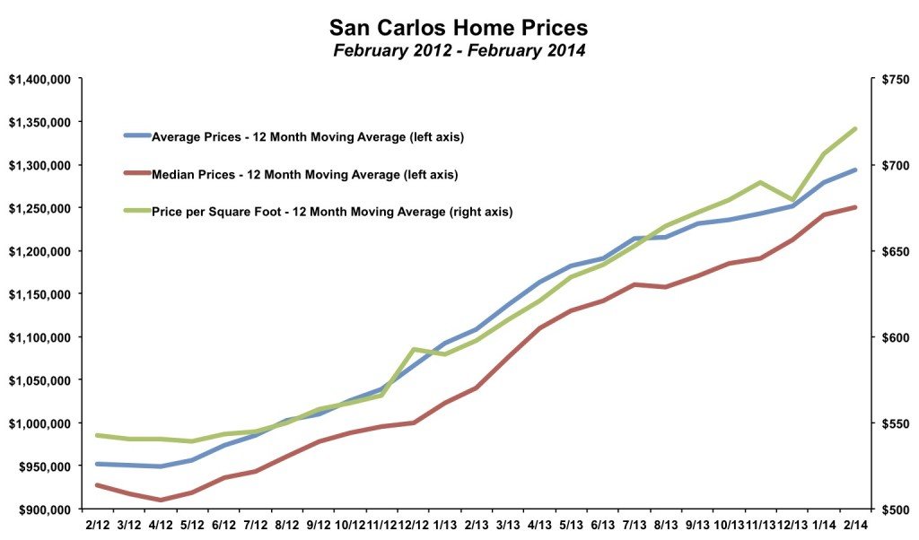 San Carlos Home Prices February 2014