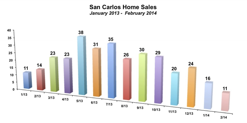San Carlos Home Sales February 2014