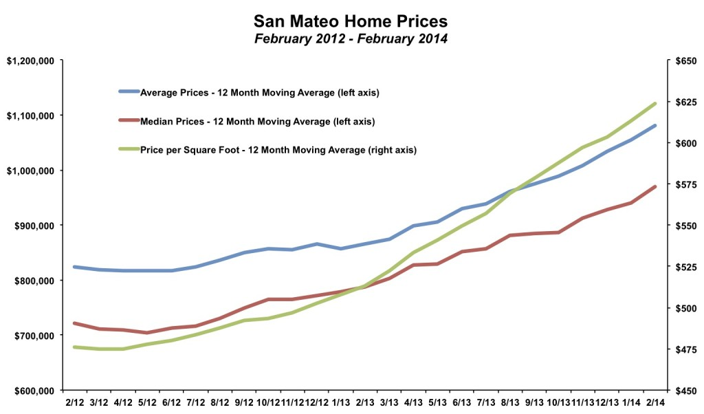 San Mateo Home Prices February 2014