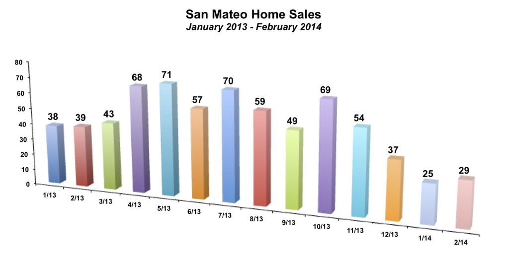 San Mateo Home Sales February 2014