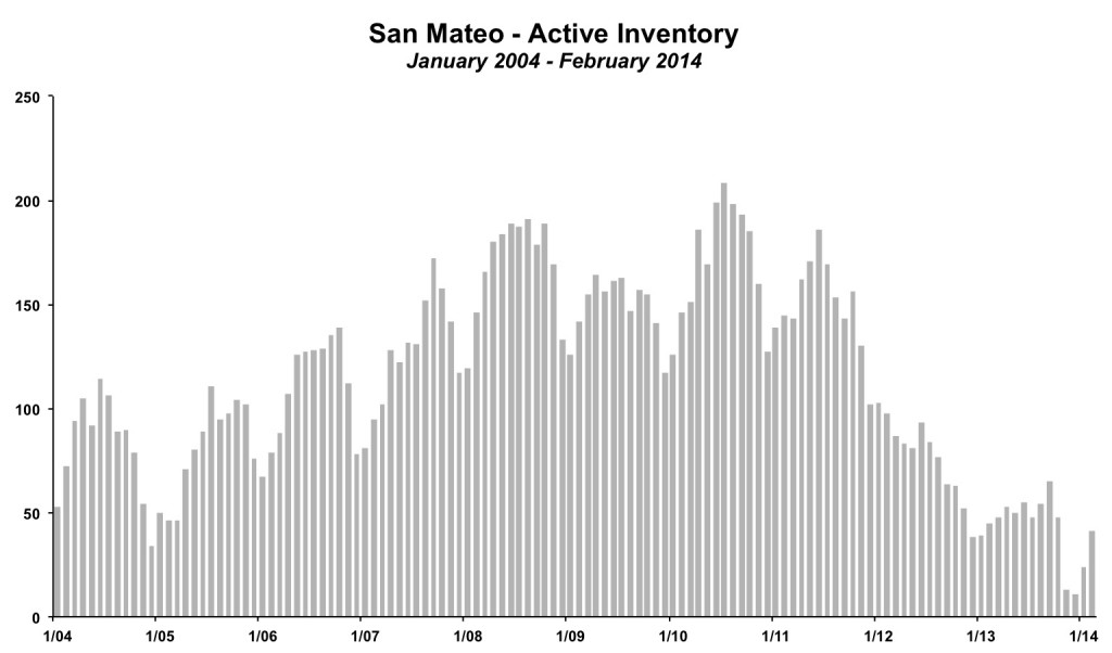 San Mateo Inventory February 2014
