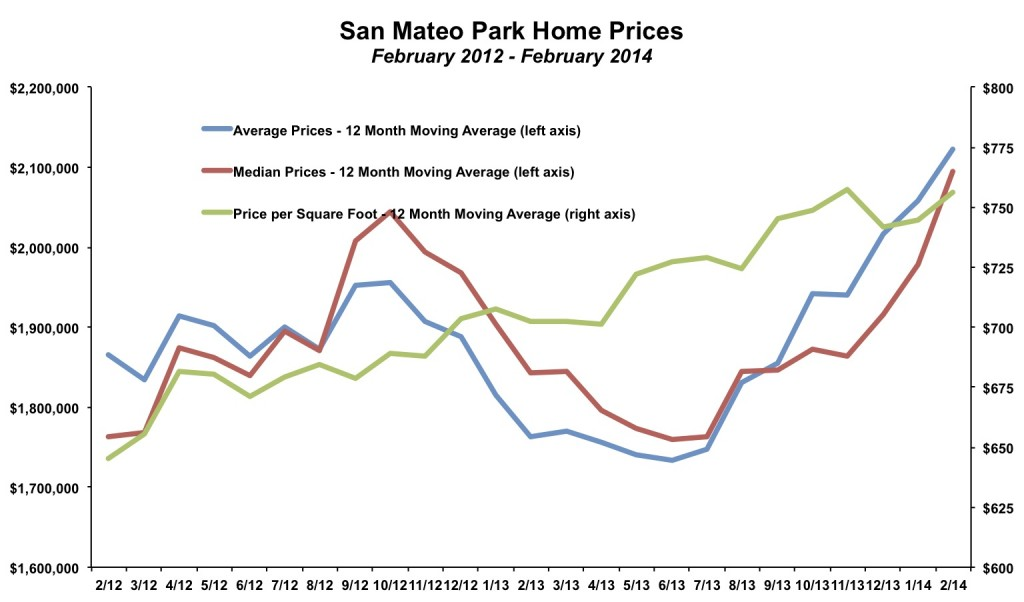 San Mateo Park Home Prices February 2014
