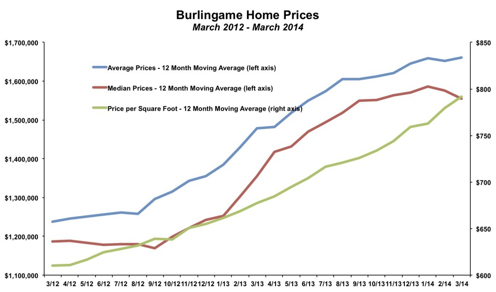 Burlingame Home Prices March 2014