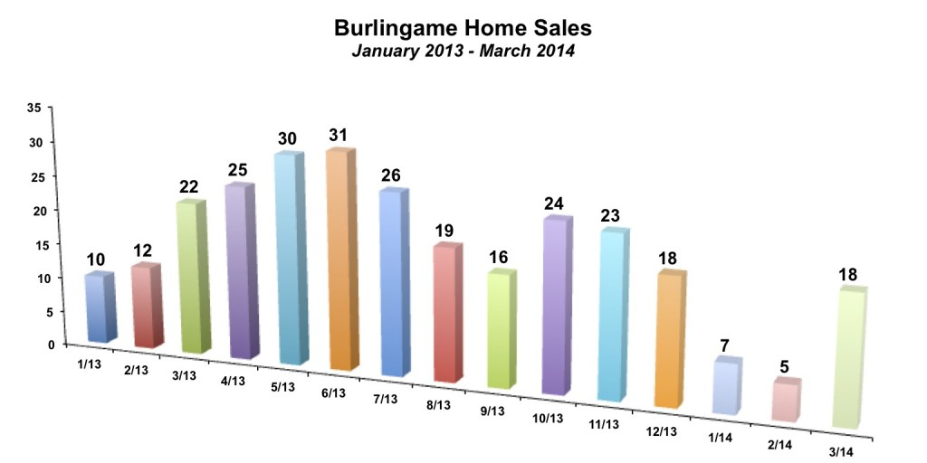 Burlingame Home Sales March 2014